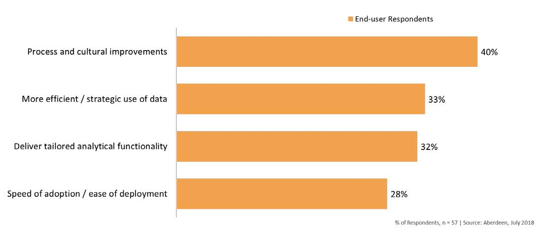 Why use embedded analytics strategies