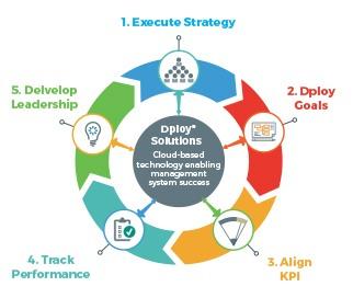 Strategic Planning Initiatives