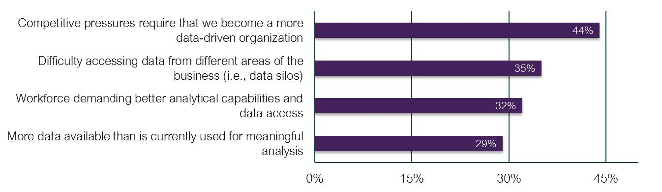 Reasons for cloud-based data analytics solutions