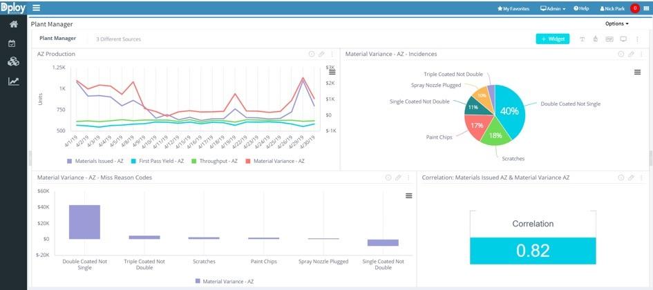 Custom Business Intelligence (BI) Analytics Dashboards