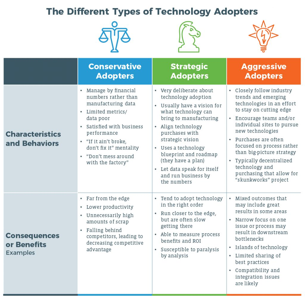 Digital Manufacturing Adopter Types